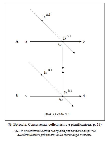 Giulio Bolacchi - Interrelazione congiunta (analisi strutturale)
