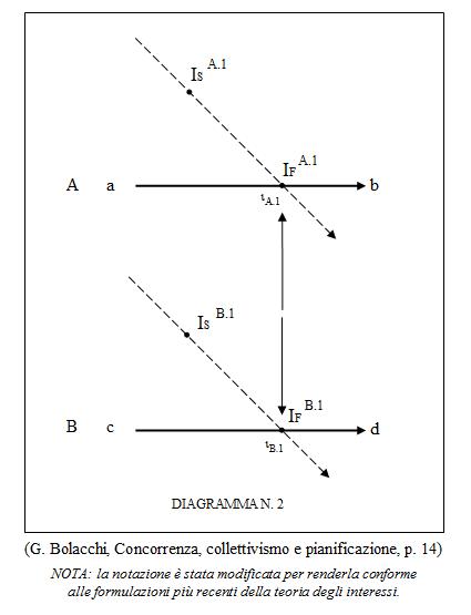 Giulio Bolacchi - Interrelazione disgiunta (analisi strutturale)
