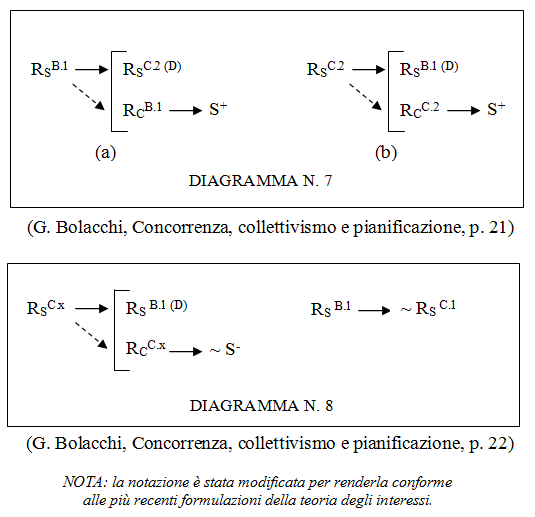 Analisi sperimentale e relazione di potere