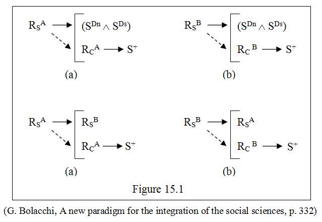 Comportartamento e stimoli naturali e sociali