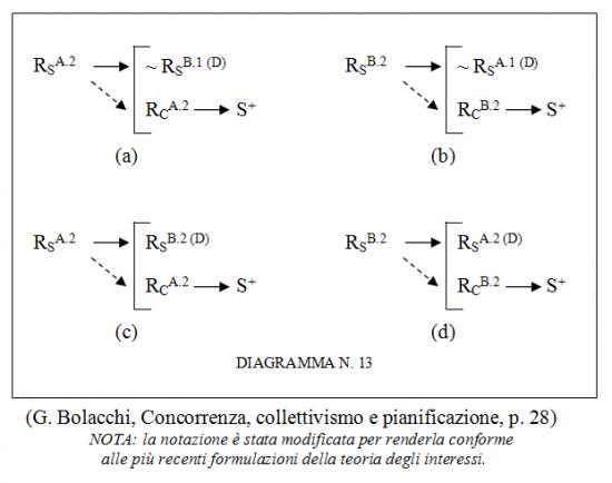 Analisi sperimentale del comportamento e relazione di scambio